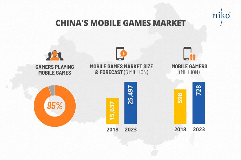 报告:95%的中国玩家会玩手游 2023年玩家规模将达7.28亿人