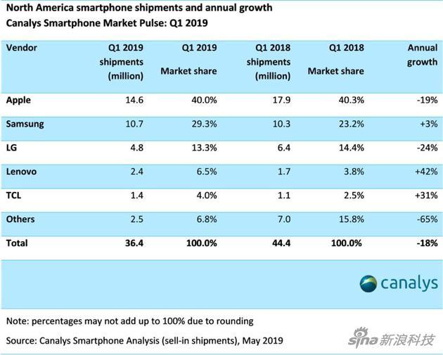 <b>第一季度北美智能机出货量降18% XR成最受欢迎产品</b>