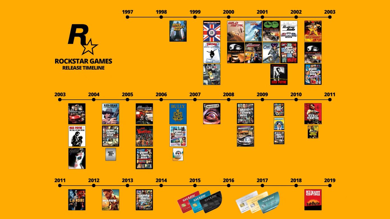 T2财报: 《荒野大镖客》 系列销量4300万  《无主之地》 900万