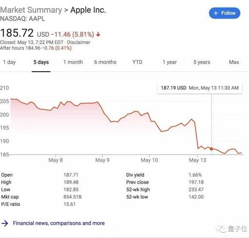 市值一夜跌了近4000亿元 苹果公司反垄断案败诉