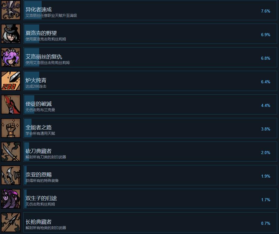 克苏鲁游戏《异化之地》成就一览 从新丁训练营到达完美之巅