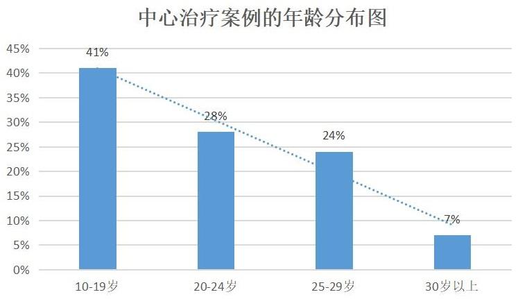 診療1.7萬游戲成癮青少年 韓專家:88%的人病根不是游戲