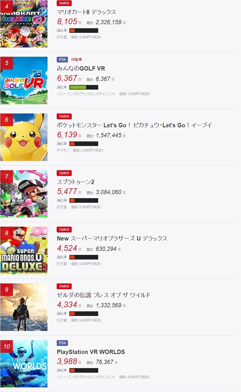 Fami通日本每周销量排行 火爆疯狂《狂怒2》首次登顶