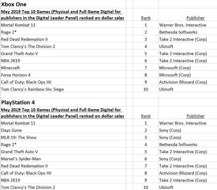 北美今年游戏销量排行: 《刺客信条:奥德赛》 屠榜 NS无敌