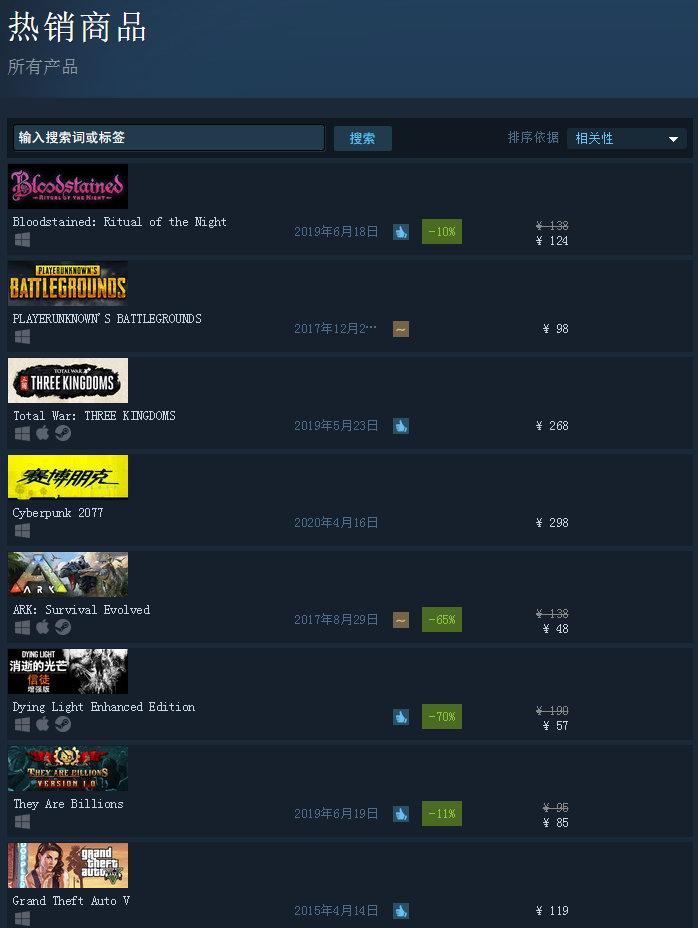 Steam热销榜《赤痕:夜之仪式》居首 真恶魔城续作