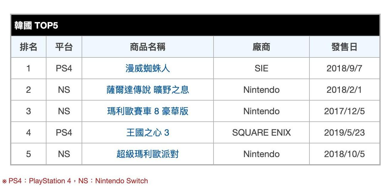 今年6月首周 韩国和台湾地区PS4和NS游戏销量榜