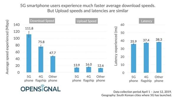 韓國5G網絡實測:14MB/s僅比4G稍快 月費322元