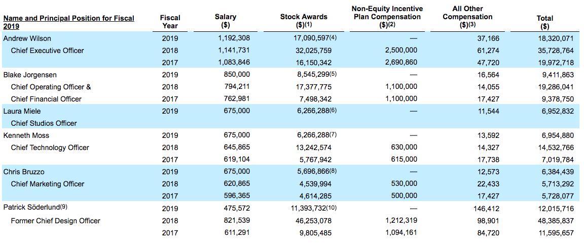 EA CEO与高管申请放弃今年绩效奖金 只因业绩表现太差