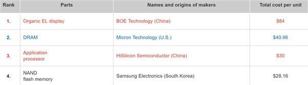 日本研究机构拆解华为P30 Pro:美企零件仅占0.9%