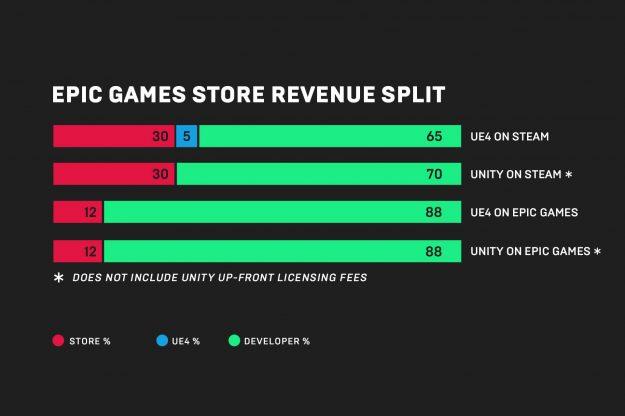 """P社批评Steam:70/30的收入分成""""太离谱"""""""