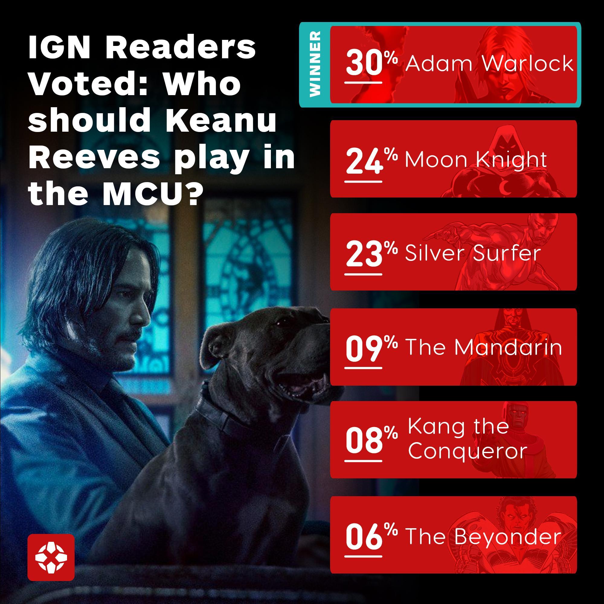基努·里维斯漫威角色票选 第1是《银护2》彩蛋角色