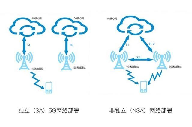 北京联通与华为开启5G组网方案试点 为正式商用打下基础