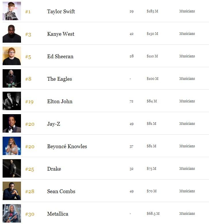 福布斯2019明星收入排行榜:霉霉第1 成龙演员榜第5