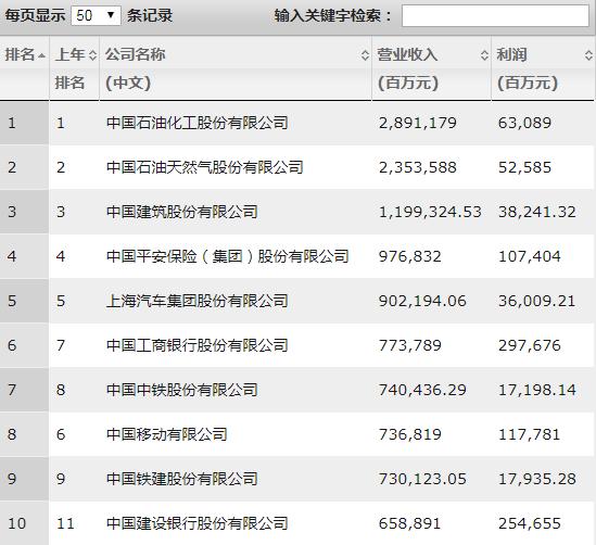 京东蝉联科技互联行业首位!最新财富中国500强榜单