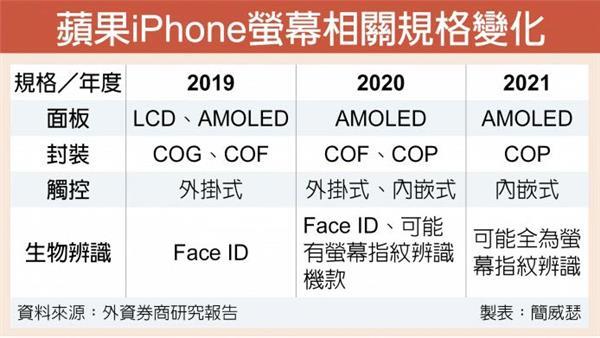 """分析师:iPhone将在2021年""""剪掉刘海"""""""