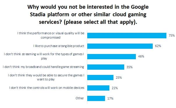 74%的玩家倾向于云游戏采取订阅制 而非直接购买