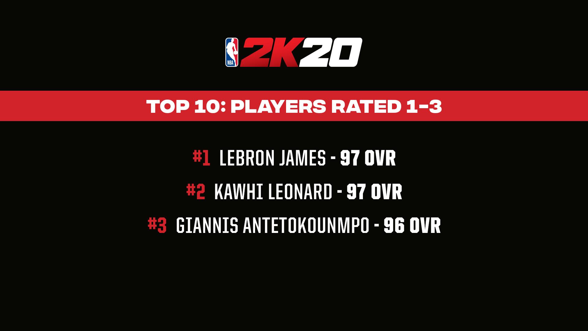 《NBA 2K20》明星球员评分公布!老詹连续10年评分最高 第2张