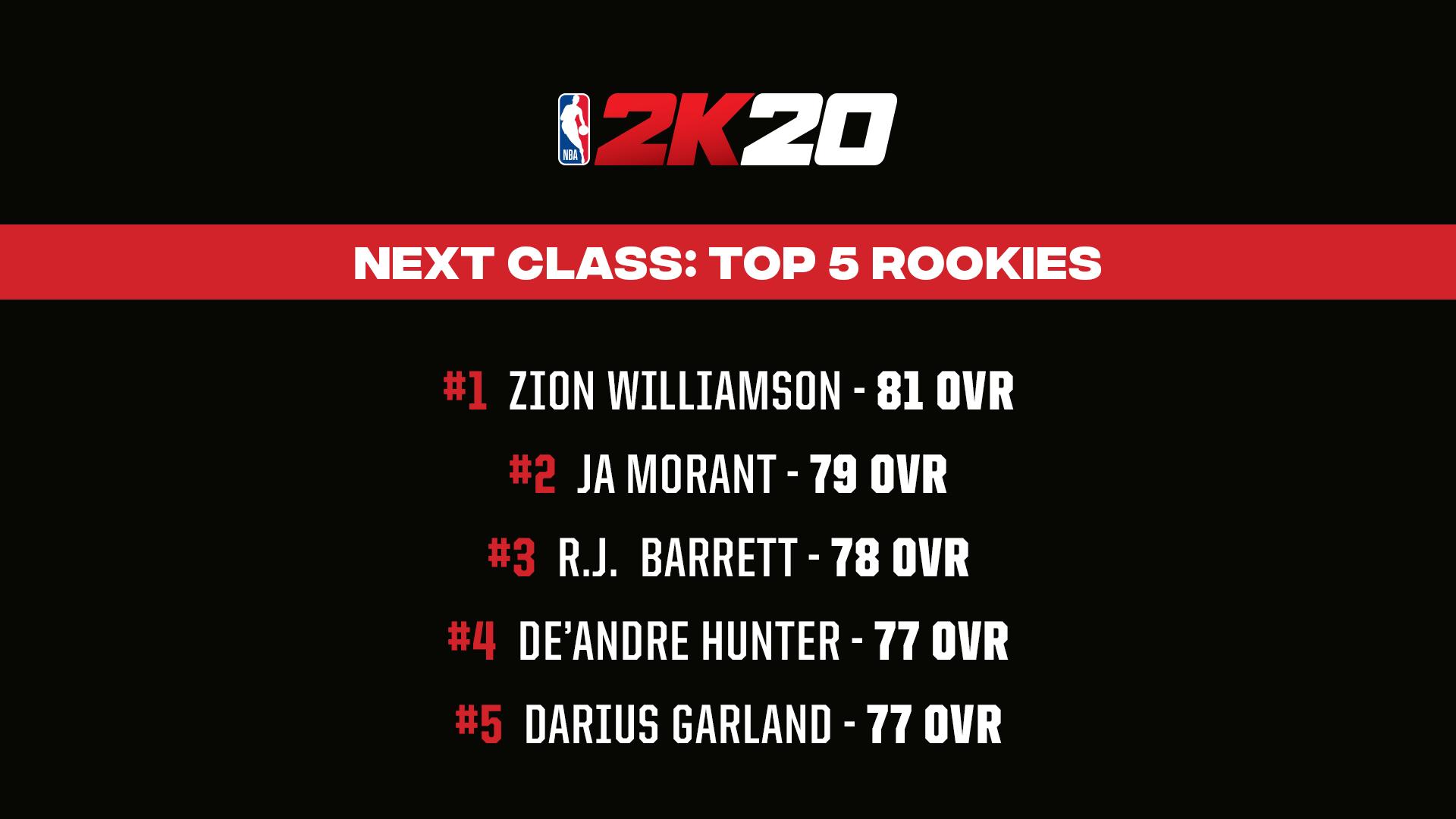 《NBA 2K20》明星球员评分公布!老詹连续10年评分最高 第22张