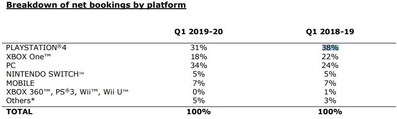 育碧发布2020财年Q1财报 PC成为该季度最赚钱平台