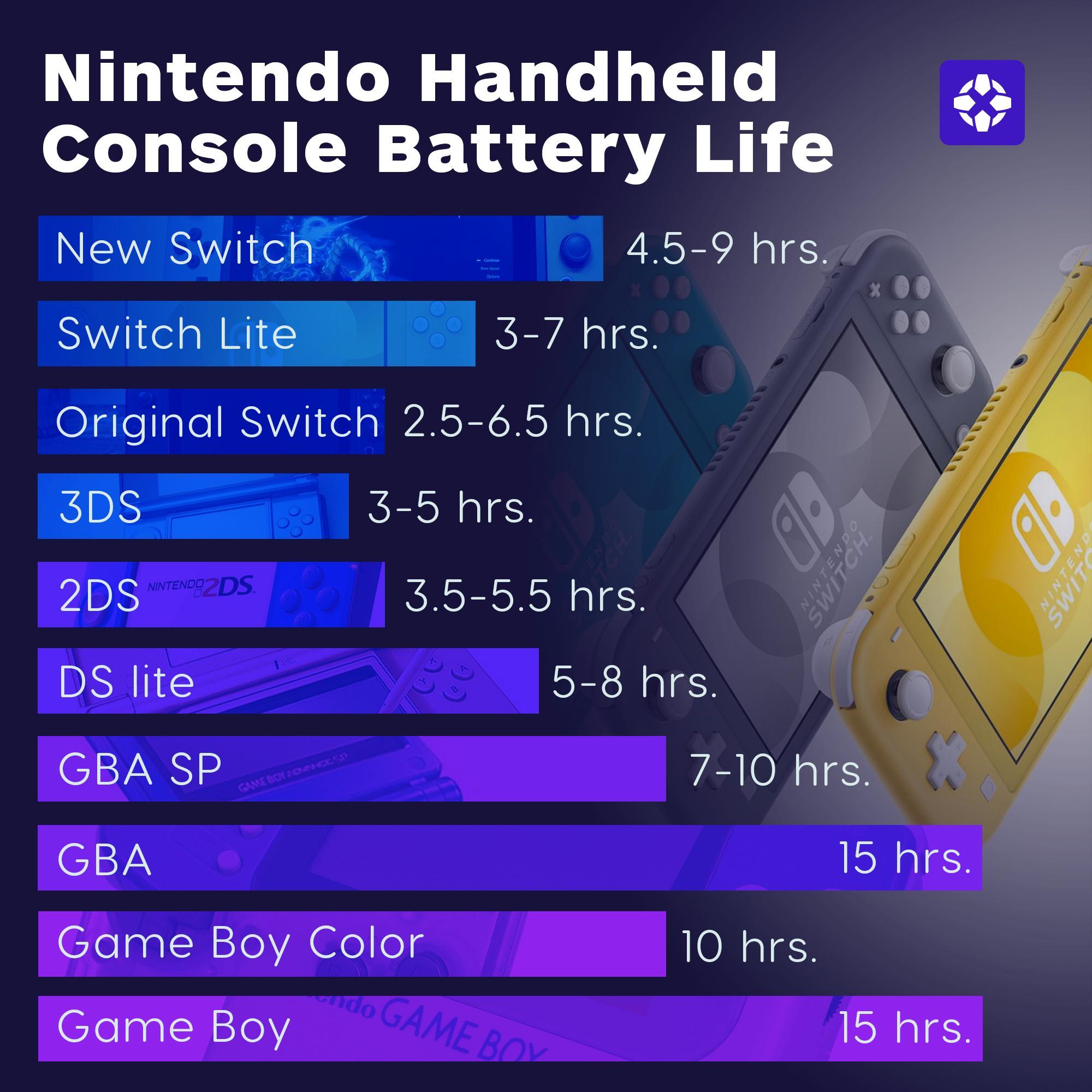 任天堂所有掌机续航能力对比!GameBoy 15小时雄踞第一