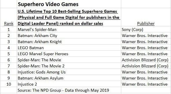《漫威蜘蛛侠》超《阿卡姆城》成美国最畅销超级英雄游戏