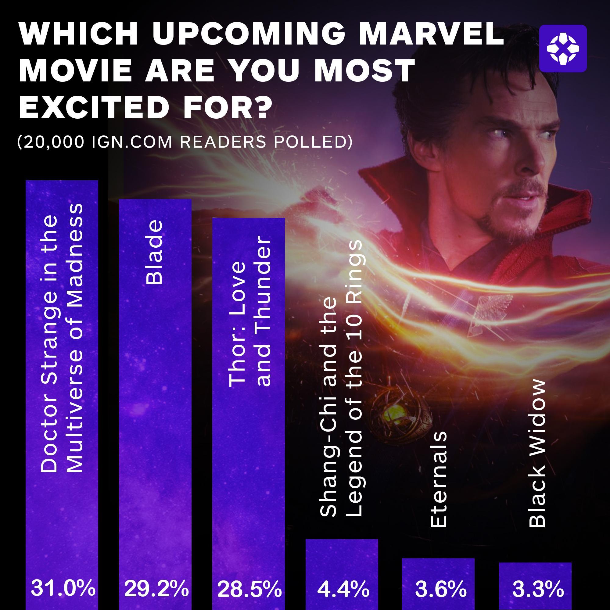 IGN票选最受期待漫威新片 《尚气》仅排第4