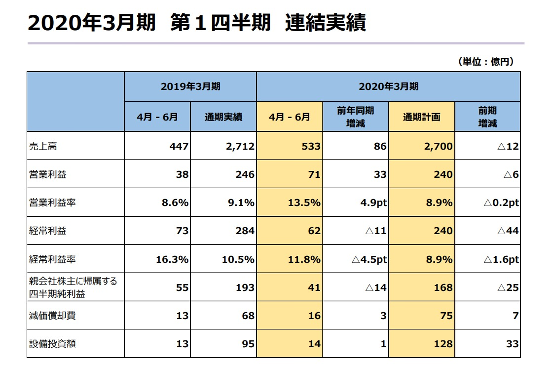 SE公开2020财年第一季度财报 《最终幻想14》新资料片收获颇丰