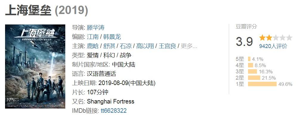 《上海堡垒》豆瓣仅3.9分 近5成评价给了1星