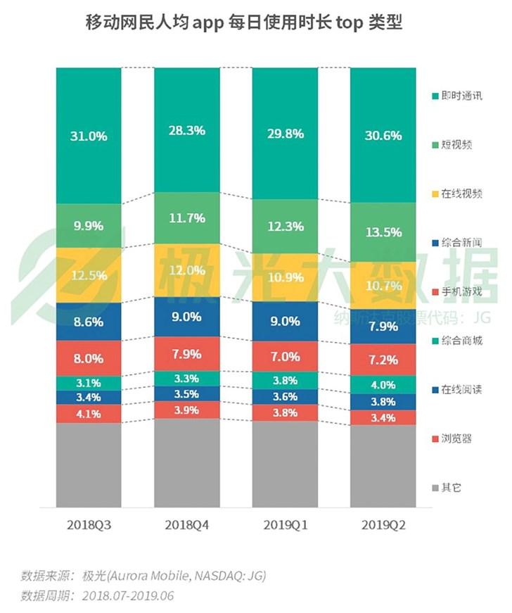 中国网民人均装56款APP 每日使用时长4.7小时