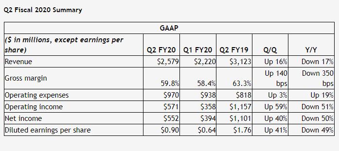 英伟达2020财年Q2财报公布 净收入同比下跌近一半