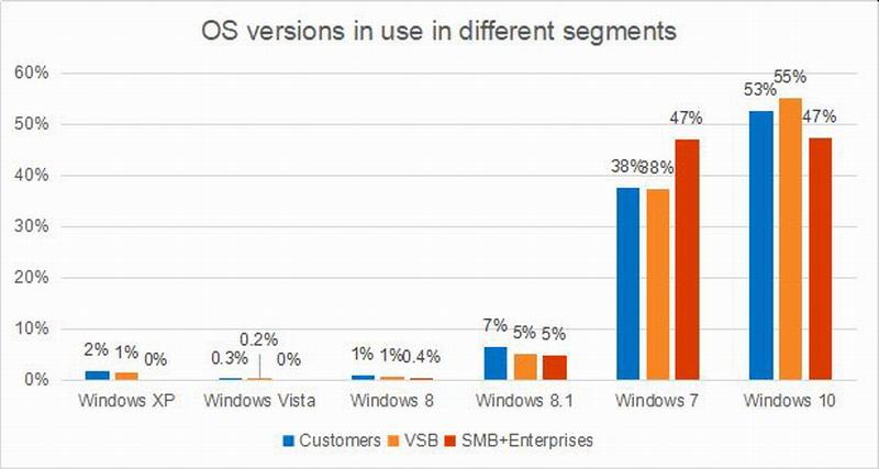 卡巴斯基调查显示 大量Win7用户没有升级到Win10欲望