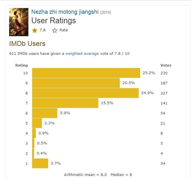 《哪吒》北美上映评价两极分化:华人吹爆看完想家 有外国网友却只给5分