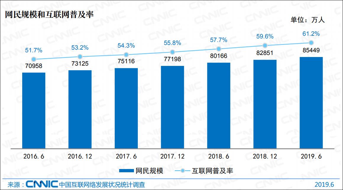 权威报告:8.54亿中国网民 约9成网民学历不足本科 超7成月收入不足5千