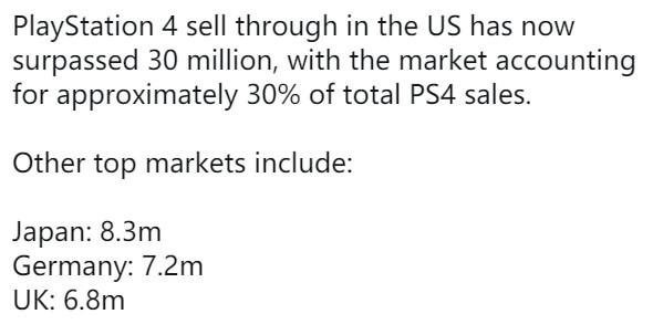 PS4在美销量超过3000万!占总销量的三分之一