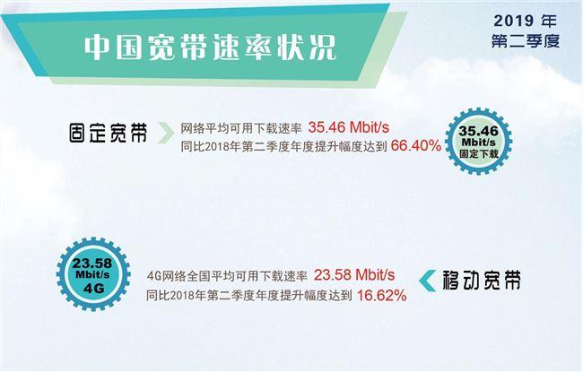 中国宽带各省市速率排名 今后运营商虚标将被三倍罚款