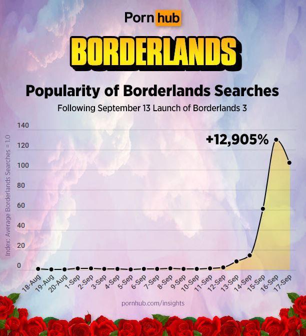 出色之作 《无主之地3》让某成人网站搜寻量飙升13000%