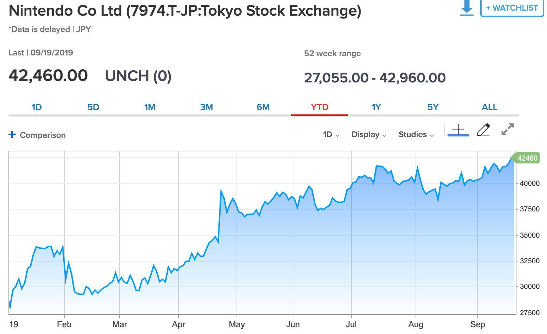 <b>Switch Lite发售前夕 任天堂股价达到今年最高水平</b>
