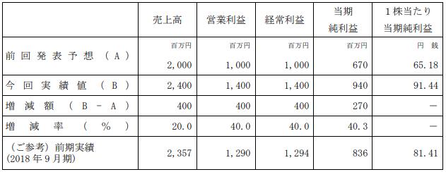 成立38年无赤字!日本Falcom发布最新财报今年最高创收
