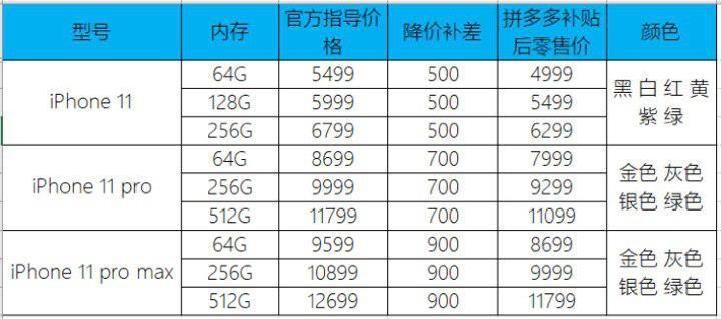 拼多多4999元起售iPhone11 创全网最低发售价