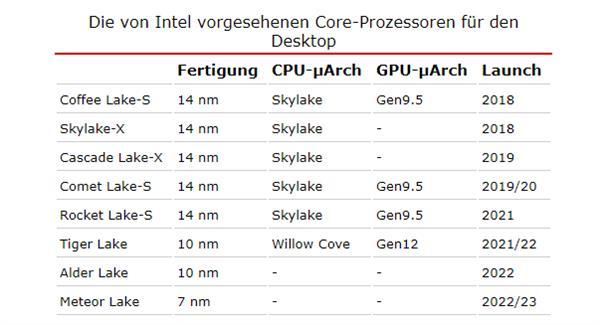 外媒整理英特尔CPU路线图:14nm用到2021、7nm再等3年