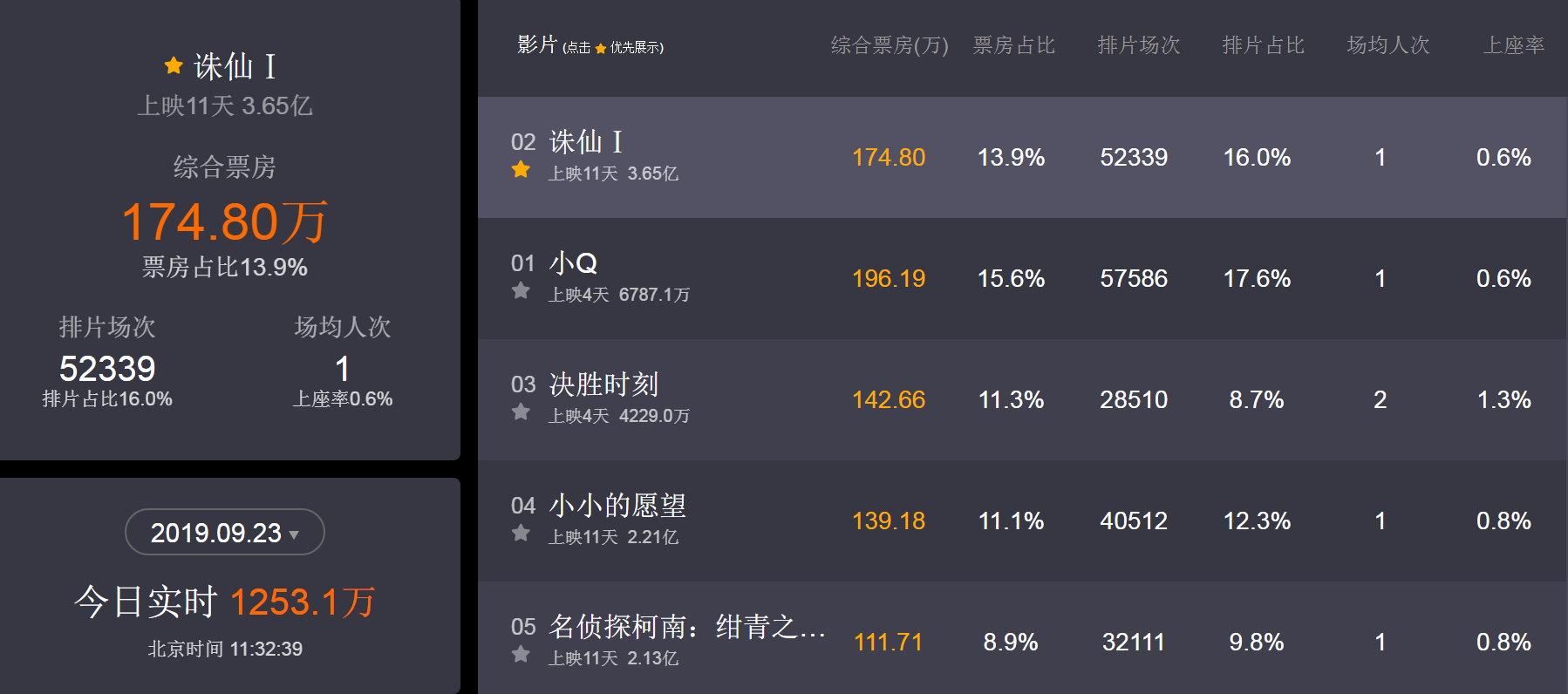 《诛仙Ⅰ》票房破3亿口碑低至5.3分 赢了金钱却失去人心