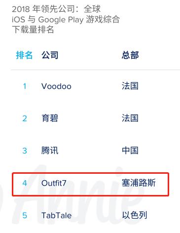 Outfit7十周年:全球游戏下载量破100亿