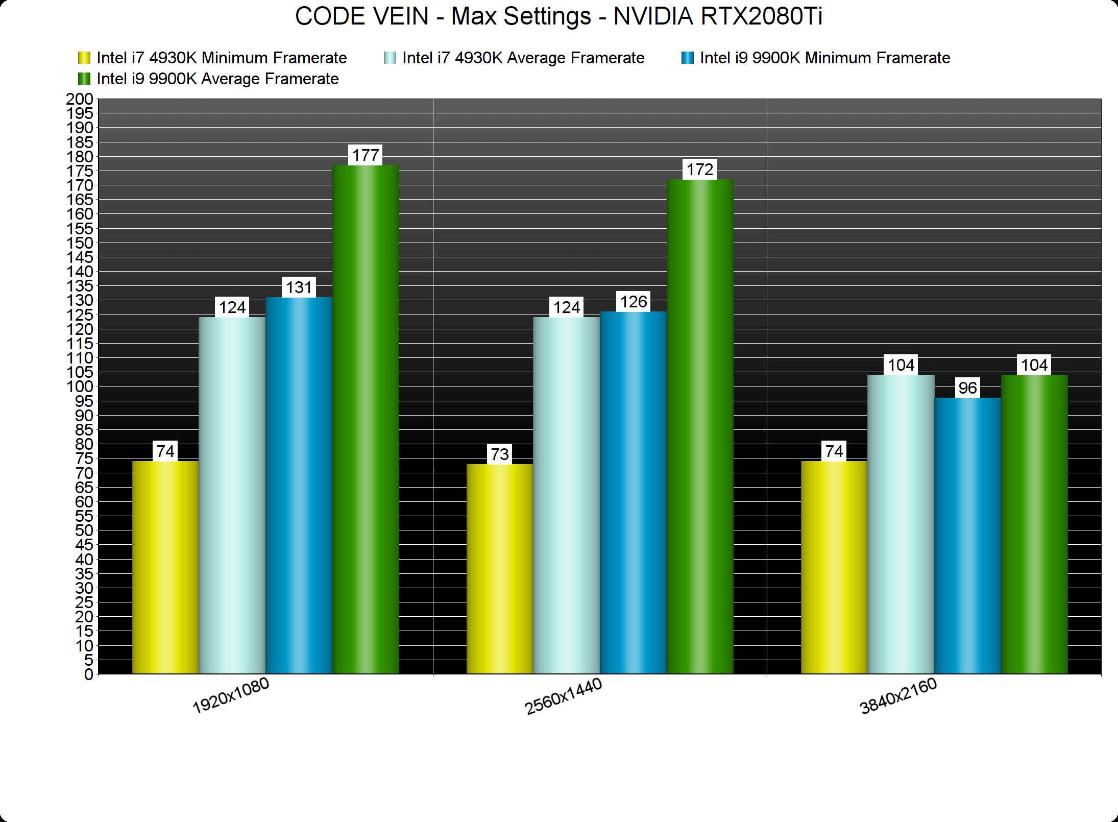 稳扎稳打 《噬血代码》PC版硬件性能分析