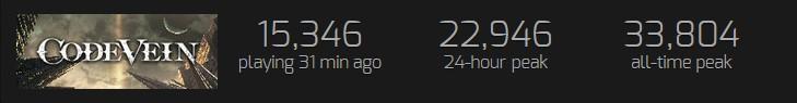 《噬血代码》在线玩家峰值超《黑魂》 数量是其3倍