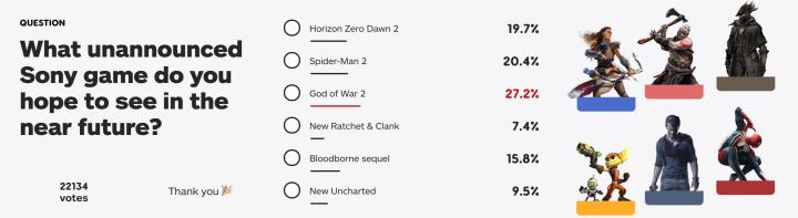 IGN:《战神》新作成为玩家最期待游戏续作