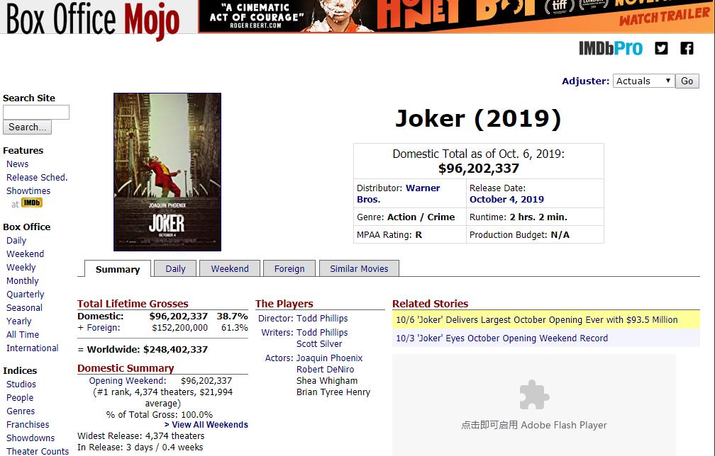 DC《小丑》成绩喜人 超越《毒液》成十月最佳首秀电影