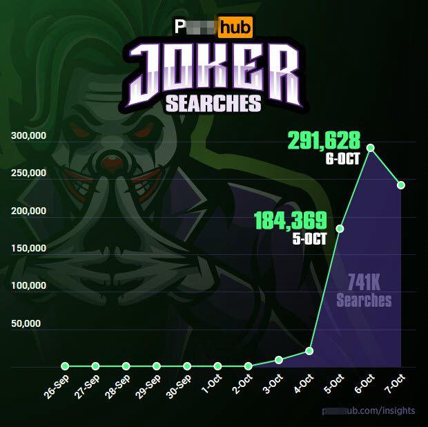 《小丑》北美上映后P站搜索量暴涨 峰值高达29万