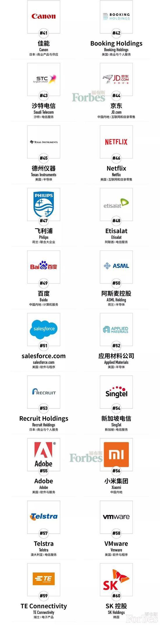 福布斯全球數字經濟100強榜:蘋果第一 中國移動第八