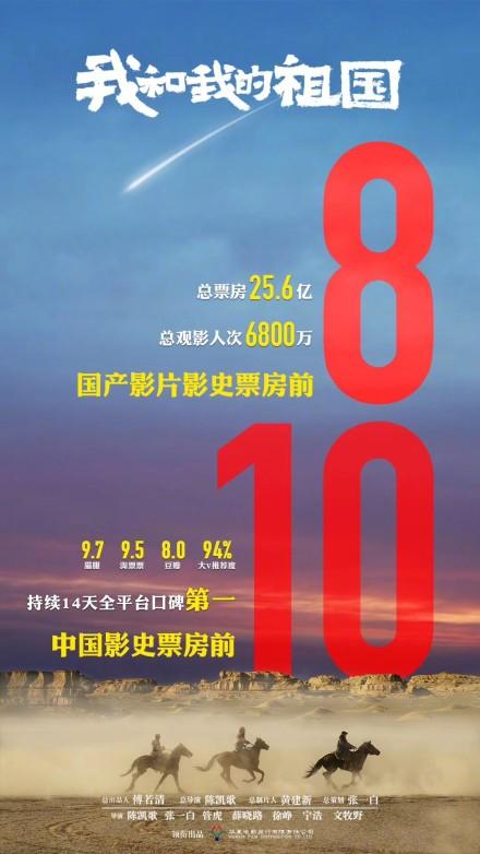《我和我的祖国》累计票25.6亿 进入国产影史前十