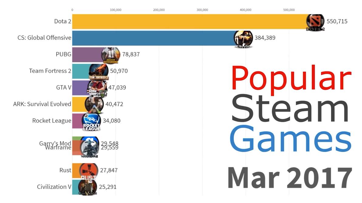 12~19年Steam人气游戏排行 只有两款游戏曾经问鼎